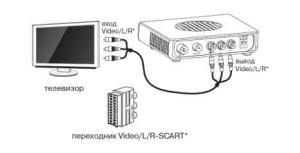 SD-приставка EKT DCD3011 для МТС ТВ