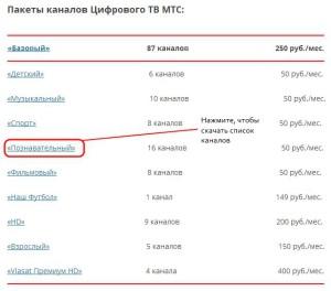 Дополнительные пакеты каналов МТС ТВ