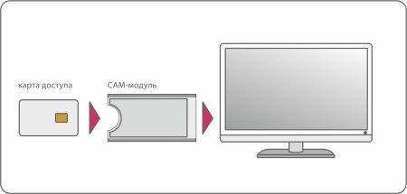 установка cam модуля в телевизор МТС